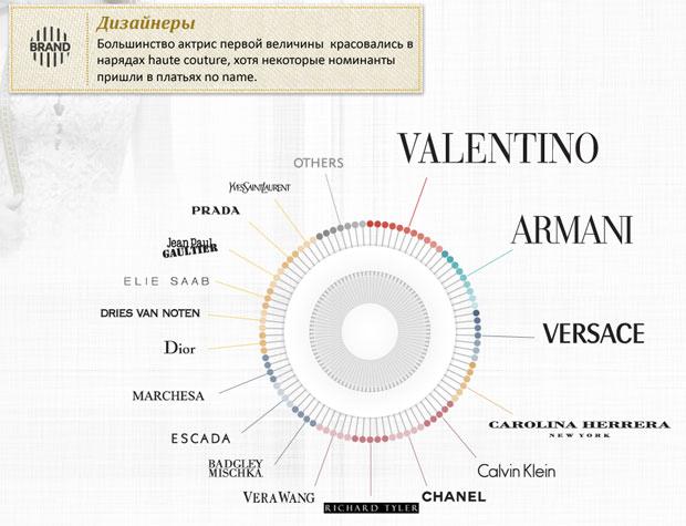 самые популярные дизайнеры платьев на Оскар.