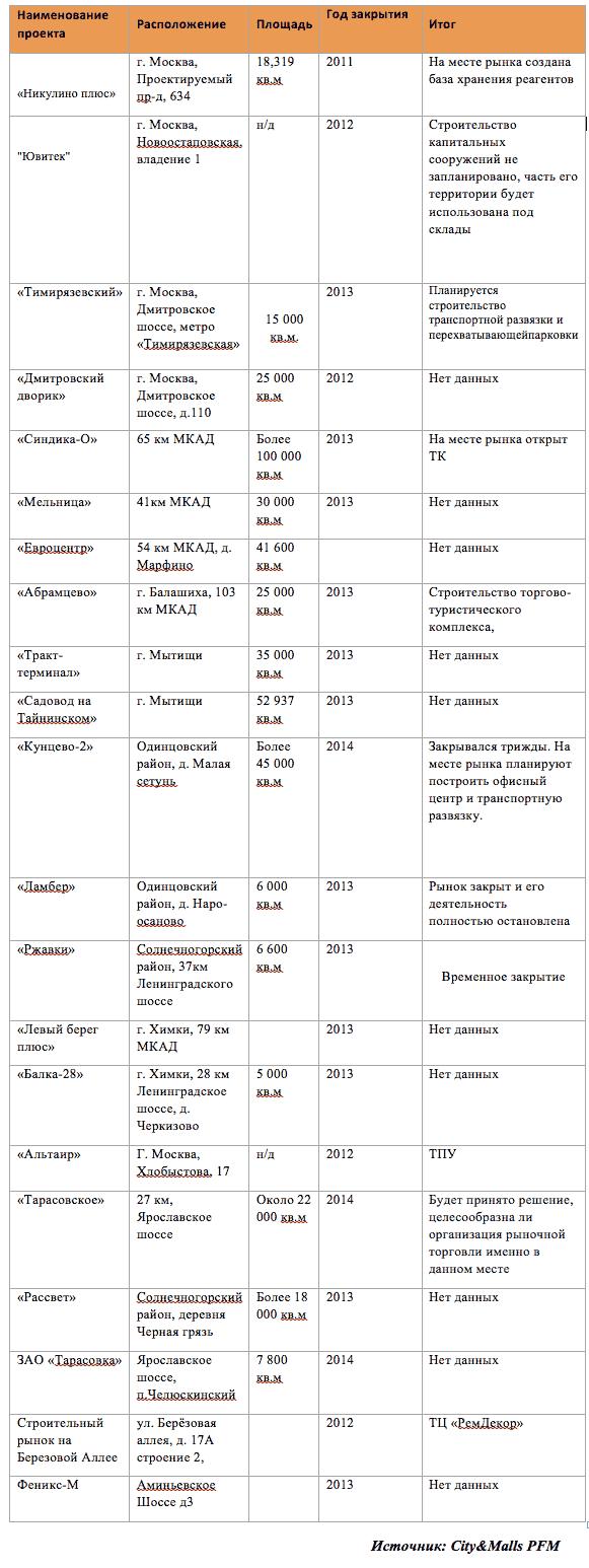 Реконструкция строительных рынков Москвы